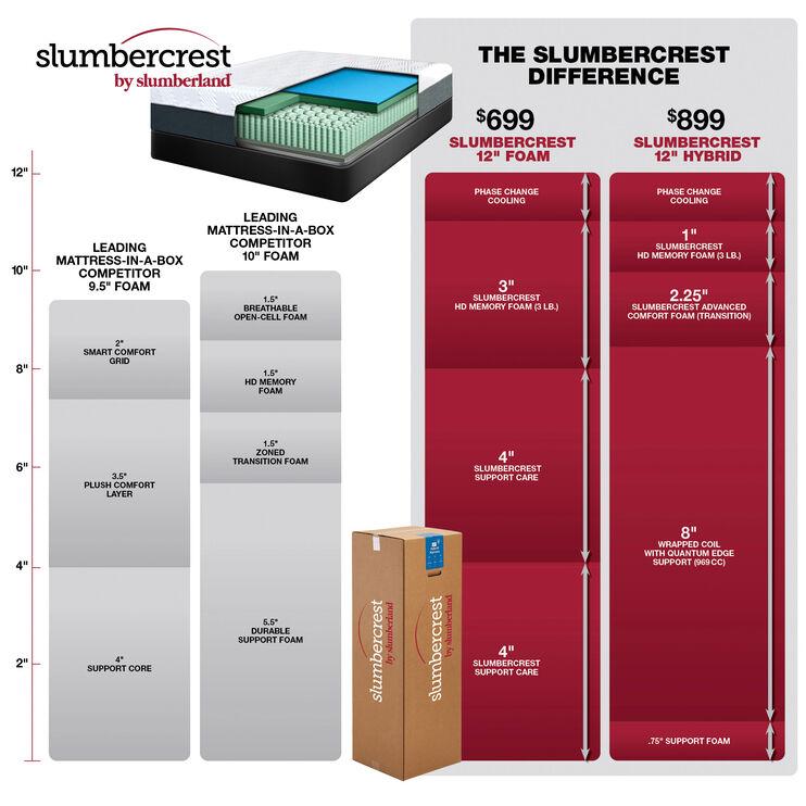 Slumbercrest 12 Inch Hybrid King Mattress in a Box