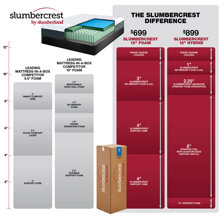 Slumbercrest 12 Inch Memory Foam Twin Mattress in a Box
