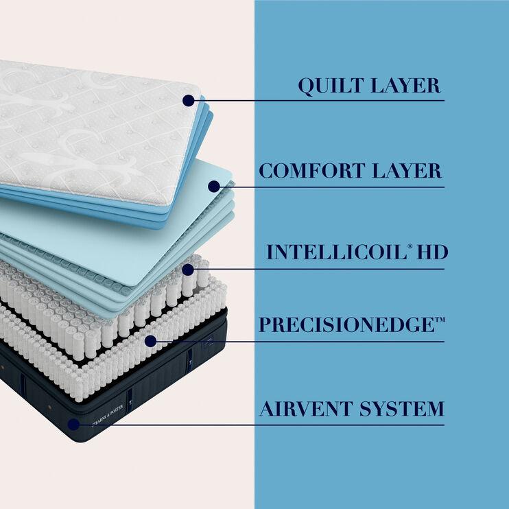 Cassatt Luxury Firm European Pillow Top Twin XL Mattress